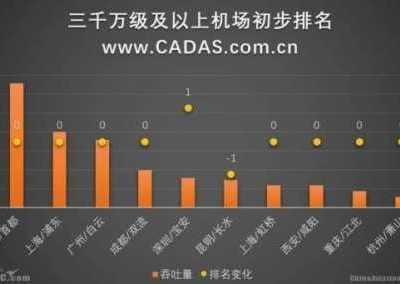 中国机场排名 中国5大机场2017中国机场初步排名